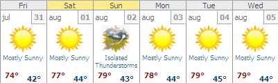 Jackson, WY extended forecast = BLISS